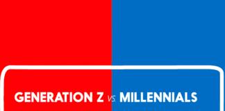 generasi millenial Z